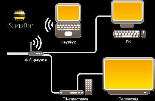 e64eba7ffb182 БИЛАЙН - интернет провайдер Всеволожска
