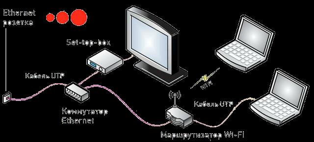Подключения акадо схема